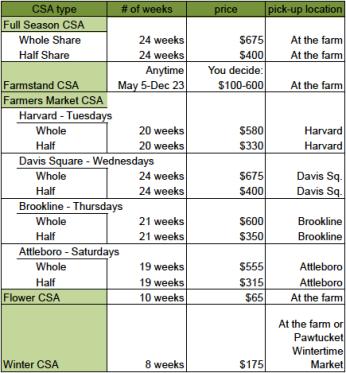 late spring 2018 CSA price table